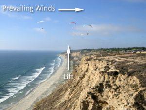 Mythos Wind weg
